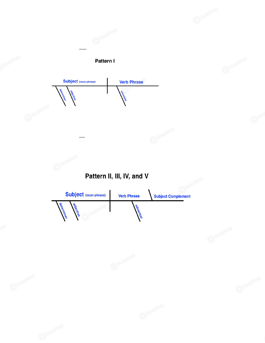 Chapters 2 and 3 10 sentence patterns and diagrams pattern 1 background image pooptronica Choice Image
